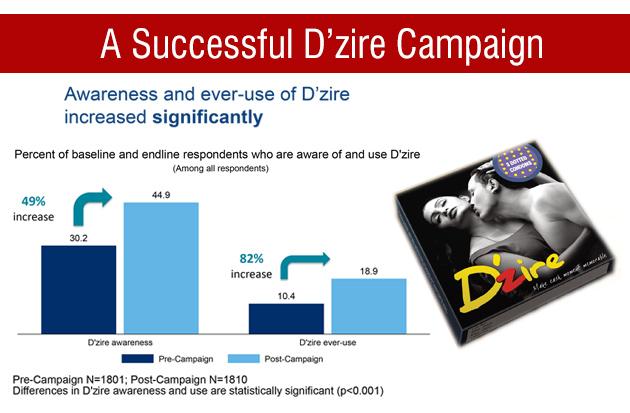 A successful Dzire campaign